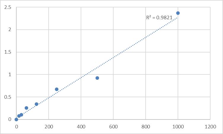Fig.1. Human S100 calcium binding protein A9/calgranulin B (S100A9) Standard Curve.