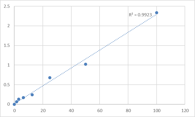Fig.1. Human Soluble protein-100 (S-100) Standard Curve.