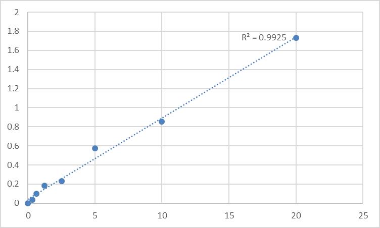 Fig.1. Human Retinoic acid receptor RXR-alpha (RXRA) Standard Curve.