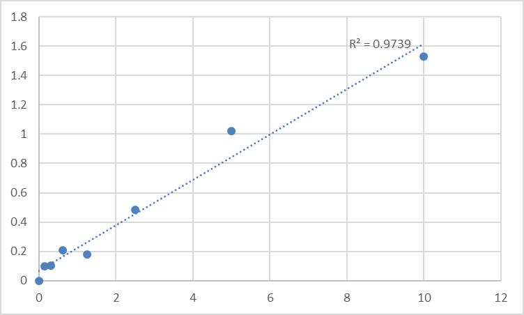 Fig.1. Human Relaxin-3 receptor 1 (RXFP3) Standard Curve.