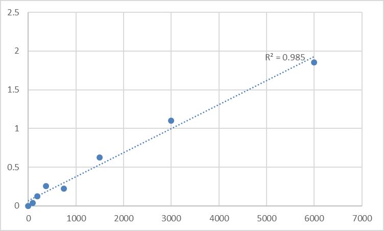 Fig.1. Human ReverseTri-iodothyronine (RT3) Standard Curve.