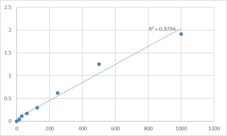 Fig.1. Human R-spondin-1 (RSPO1) Standard Curve.