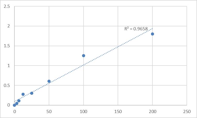 Fig.1. Human Relaxin 2 (RLN2) Standard Curve.