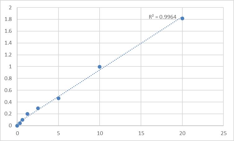 Fig.1. Human Receptor-interacting serine/threonine-protein kinase 3 (RIPK3) Standard Curve.