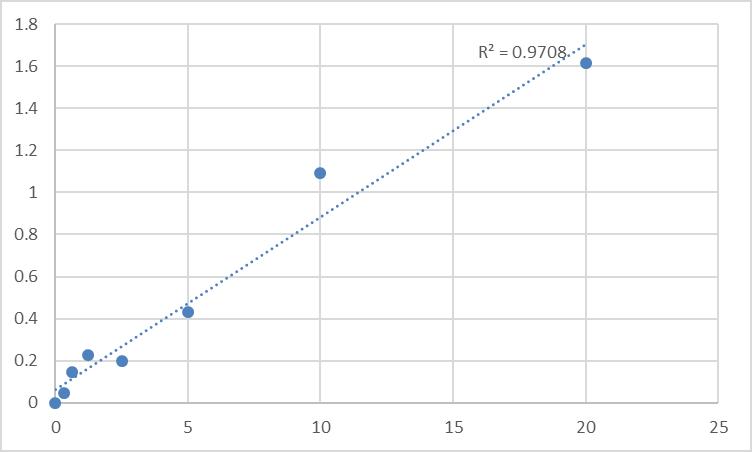 Fig.1. Human Serine/threonine-protein kinase RIO1 (RIOK1) Standard Curve.