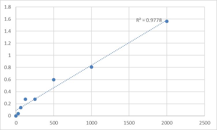 Fig.1. Human Renin (REN) Standard Curve.