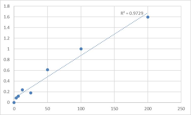 Fig.1. Human Regenerating islet-derived protein 3-gamma (REG3G) Standard Curve.