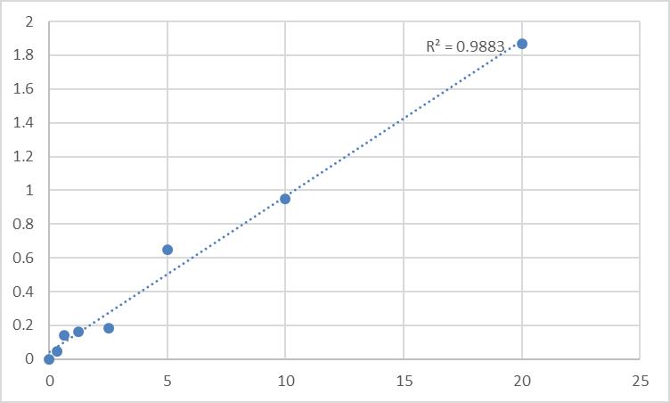 Fig.1. Human Reticulocalbin-2 (RCN2) Standard Curve.