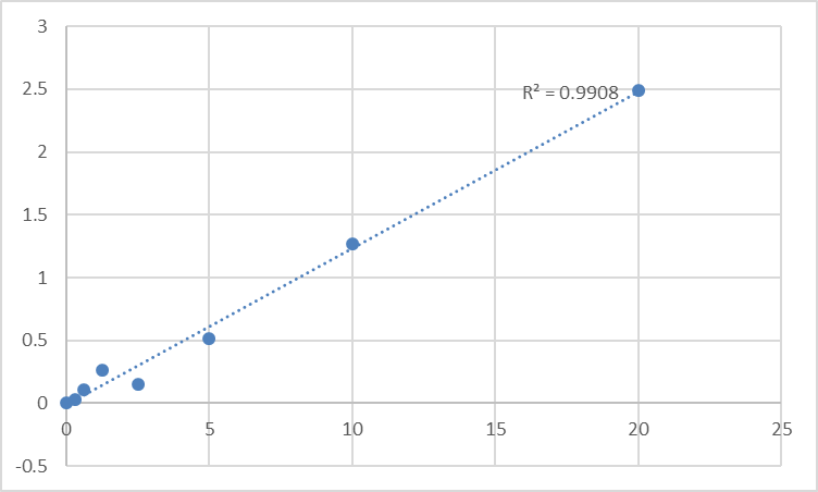 Fig.1. Human RCC1 and BTB domain-containing protein 2 (RCBTB2) Standard Curve.