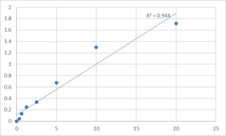 Fig.1. Human Calcipressin-1 (RCAN1) Standard Curve.