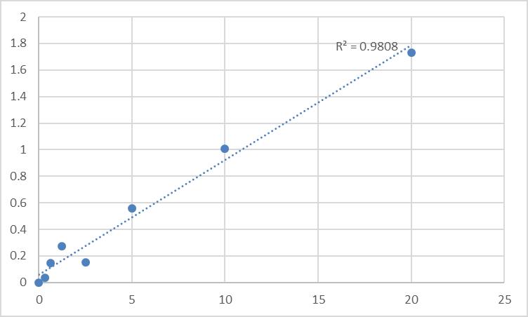 Fig.1. Human RNA-binding protein 24 (RBM24) Standard Curve.