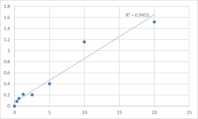 Fig.1. Human Septin-5 (SEPT5) Standard Curve.