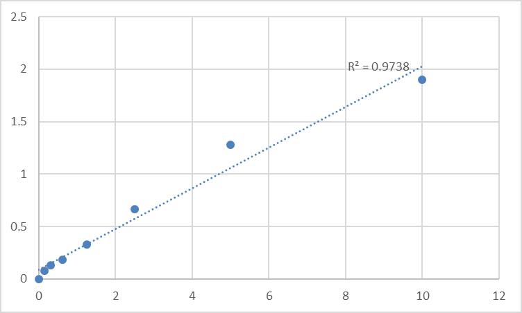 Fig.1. Human Septin-12 (SEPT12) Standard Curve.