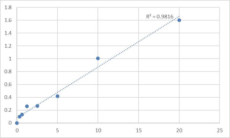 Fig.1. Human 2,3-Disphosphoglycerate (2,3-DPG) Standard Curve.