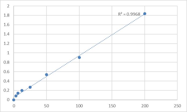 Fig.1. Human 25-hydroxy vitamin D3 (25 HVD3) Standard Curve.