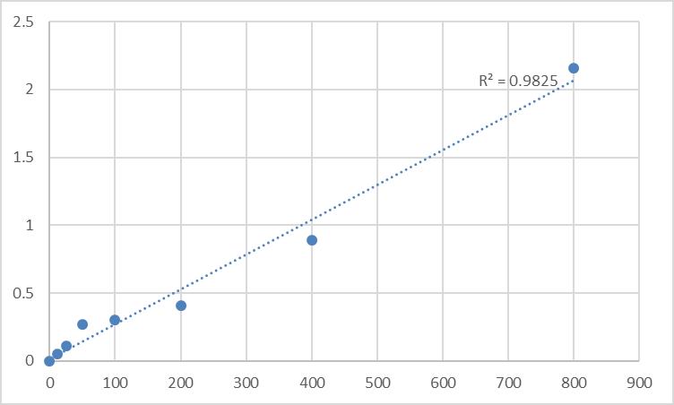 Fig.1. Human 6-keto-prostaglandin F1a (6-K-PGF1a) Standard Curve.