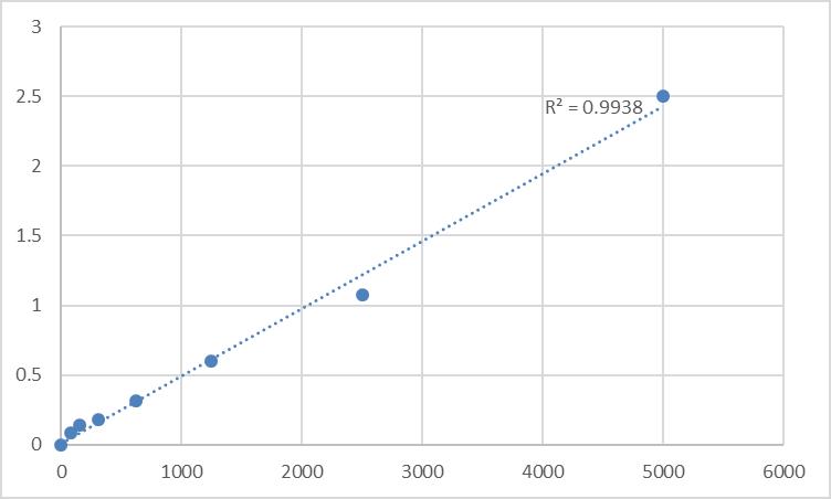 Fig.1. Human 8-iso prostaglandin F2α (8-iso-PGF2a) Standard Curve.