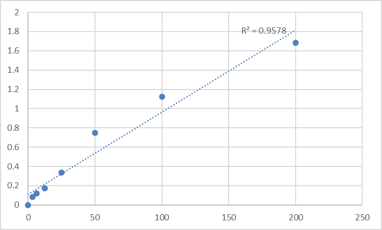 Fig.1. Human Arachidonic Acid (AA) Standard Curve.