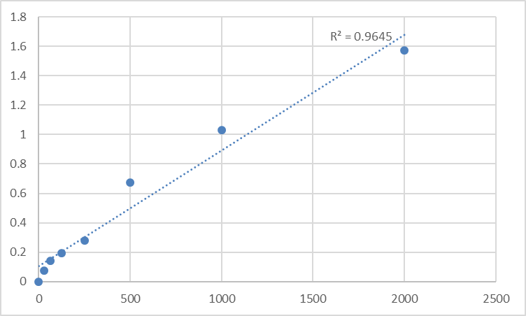 Fig.1. Human Angio-associated migratory cell protein (AAMP) Standard Curve.