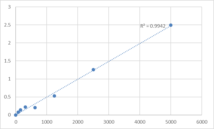 Fig.1. Human ATP-binding cassette sub-family A member 3 (ABCA3) Standard Curve.