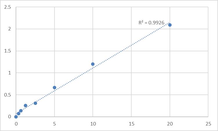 Fig.1. Human Retinal-specific ATP-binding cassette transporter (ABCA4) Standard Curve.