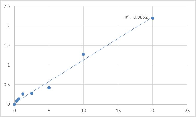 Fig.1. Human Multidrug resistance-associated protein 6 (ABCC6) Standard Curve.