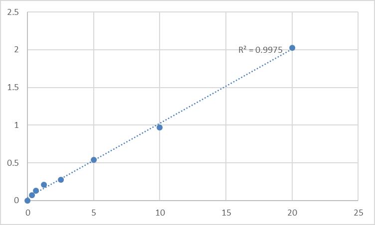 Fig.1. Human ATP-binding cassette sub-family C member 8 (ABCC8) Standard Curve.