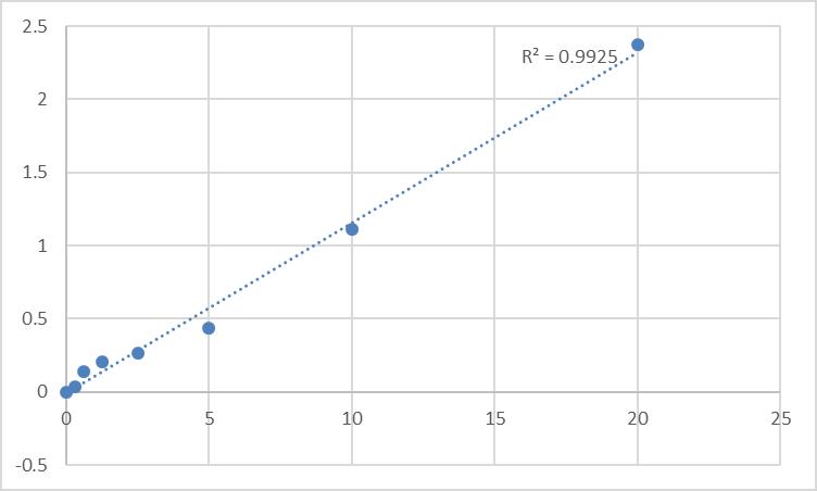 Fig.1. Human ATP-binding cassette sub-family C member 9 (ABCC9) Standard Curve.