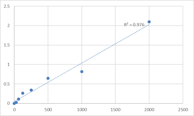 Fig.1. Human Arf-GAP with coiled-coil, ANK repeat and PH domain-containing protein 1 (ACAP1) Standard Curve.