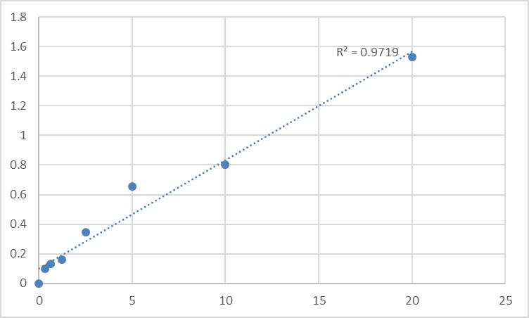 Fig.1. Human Tartrate-resistant acid phosphatase 5b (TRACP-5b) Standard Curve.