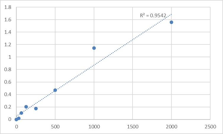Fig.1. Human Long-chain-fatty-acid--CoA ligase 1 (ACSL1) Standard Curve.