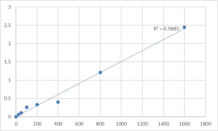 Fig.1. Human Actin, cytoplasmic 2 (ACTG1) Standard Curve.