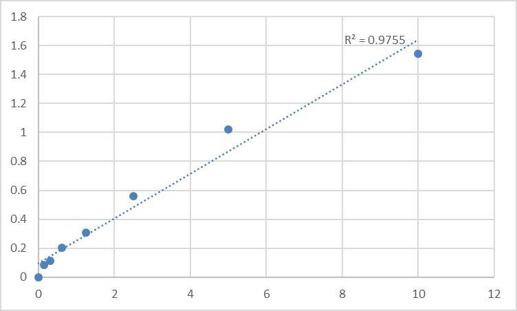 Fig.1. Human Aminoacylase-1 (ACY1) Standard Curve.