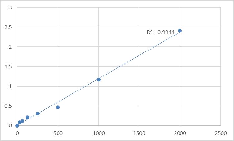 Fig.1. Human Adropin (AD) Standard Curve.