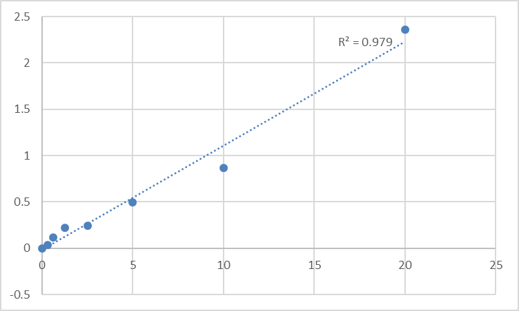 Fig.1. Human Adenylate cyclase type 5 (ADCY5) Standard Curve.