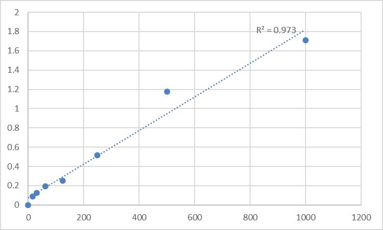 Fig.1. Human Alcohol dehydrogenase (ADH) Standard Curve.