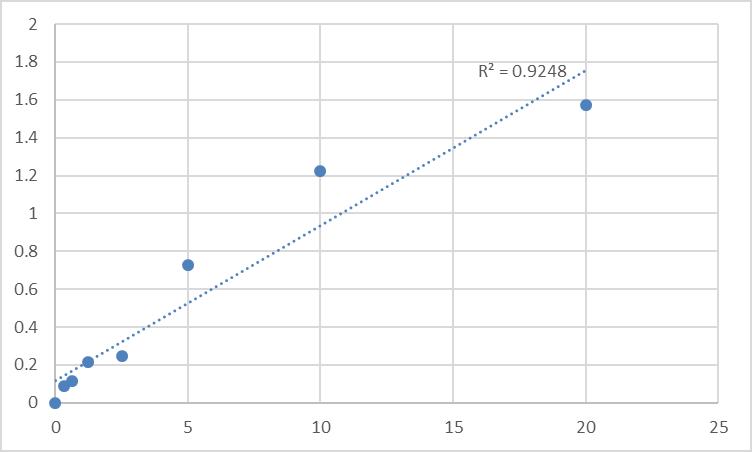 Fig.1. Human Alcohol dehydrogenase 6 (ADH6) Standard Curve.