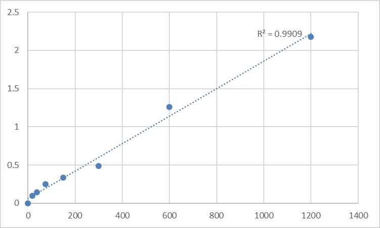 Fig.1. Human Beta-2 adrenergic receptor (ADRB2) Standard Curve.