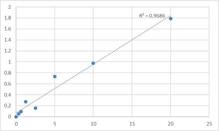 Fig.1. Human Beta-3 adrenergic receptor (ADRB3) Standard Curve.