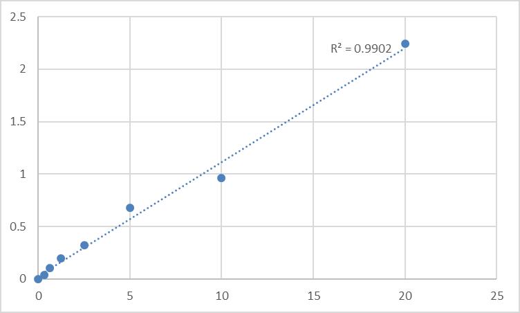 Fig.1. Human Beta-adrenergic receptor kinase 1 (ADRBK1) Standard Curve.