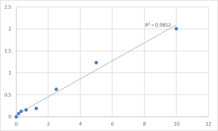 Fig.1. Human AF4/FMR2 family member 1 (AFF1) Standard Curve.