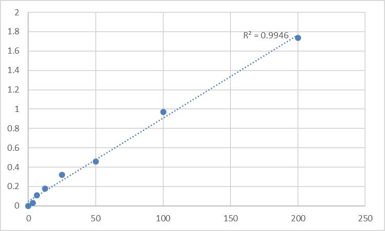 Fig.1. Human Afamin (AFM) Standard Curve.
