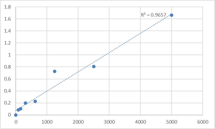 Fig.1. Human Receptor for advanced glycation end products (RAGE/AGER) Standard Curve.