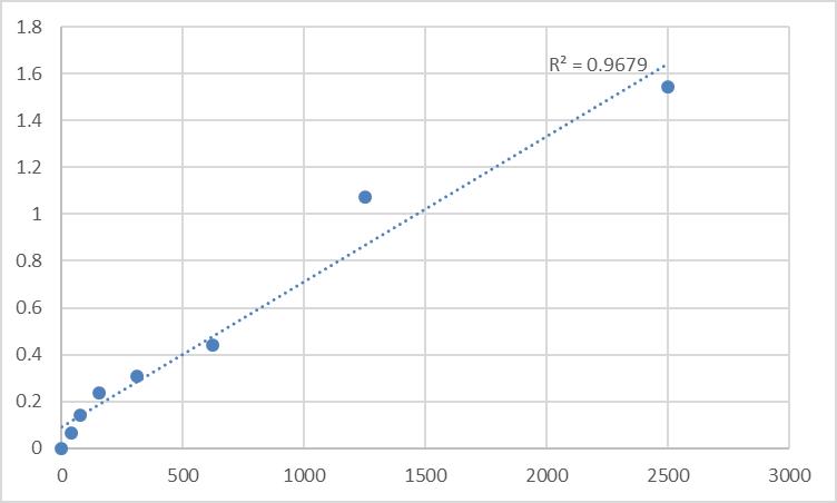 Fig.1. Human Agmatine Ureohydrolase/Agmatinase (AGMAT) Standard Curve.