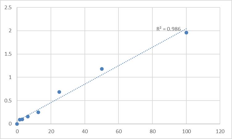 Fig.1. Human Anterior gradient protein 2 homolog (AGR2) Standard Curve.