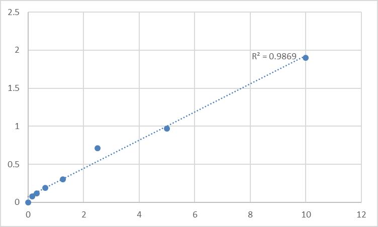 Fig.1. Human Angiotensin II Receptor 2 (AT2R) Standard Curve.