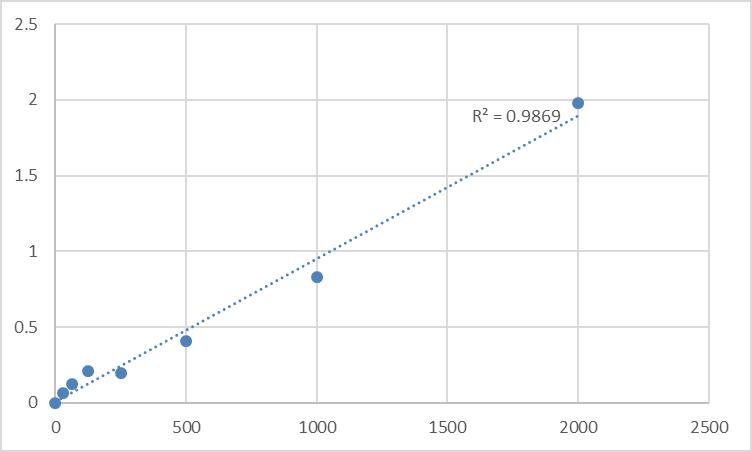 Fig.1. Human Adenosylhomocysteinase (AHCY) Standard Curve.