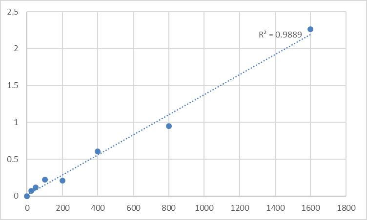 Fig.1. Human Rap guanine nucleotide exchange factor 4 (RAPGEF4) Standard Curve.