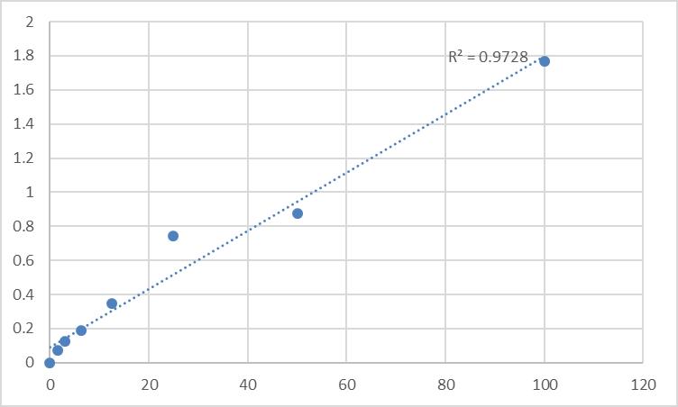 Fig.1. Human NKG2D ligand 4 (RAET1E) Standard Curve.