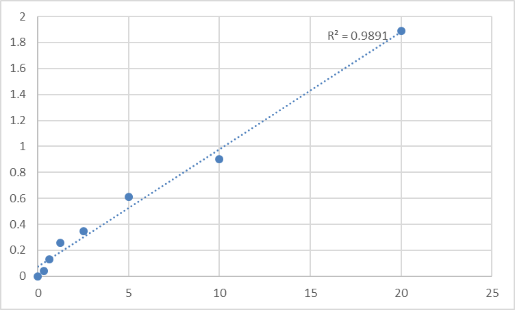Fig.1. Human Helicase ARIP4 (RAD54L2) Standard Curve.